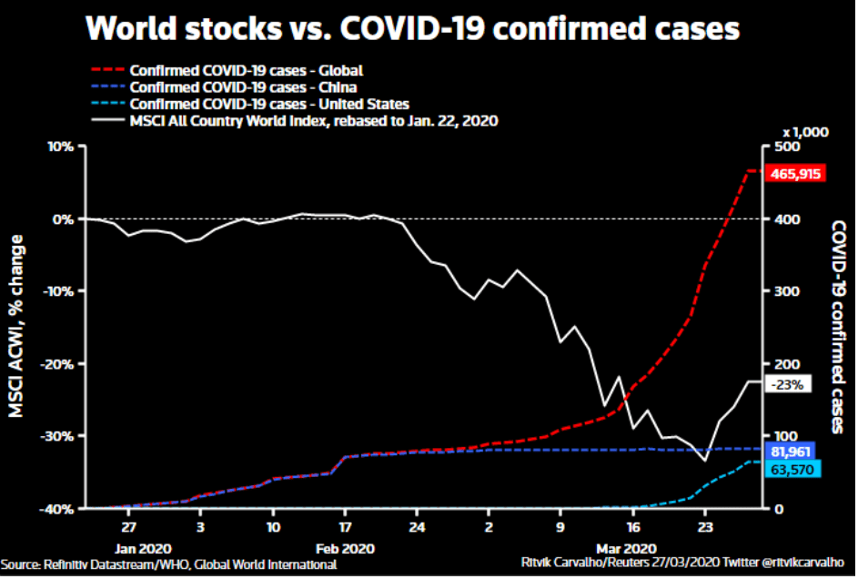 Five charts that show the global economic impact of COVID-19 ...